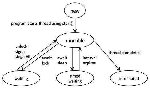 Thread là gì? Những điều bạn nên biết về Thread trong hệ điều hành