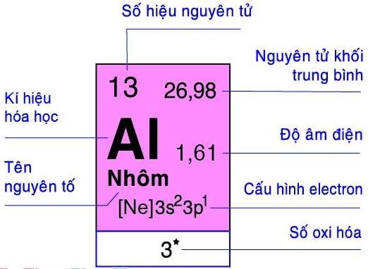 ô nguyên tố trong bảng tuần hoàn hóa học