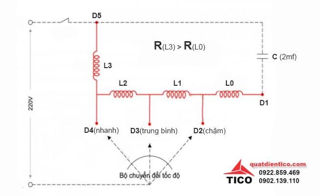 Sơ đồ quạt điện 3 số và cách nối dây tụ điện